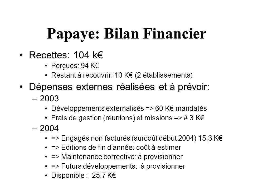 Papaye: Bilan Financier Recettes: 104 k Perçues: 94 K Restant à recouvrir: 10 K (2 établissements) Dépenses externes réalisées et à prévoir: –2003 Dév
