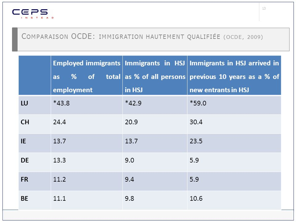 13 C OMPARAISON OCDE: IMMIGRATION HAUTEMENT QUALIFIÉE (OCDE, 2009) Employed immigrants as % of total employment Immigrants in HSJ as % of all persons