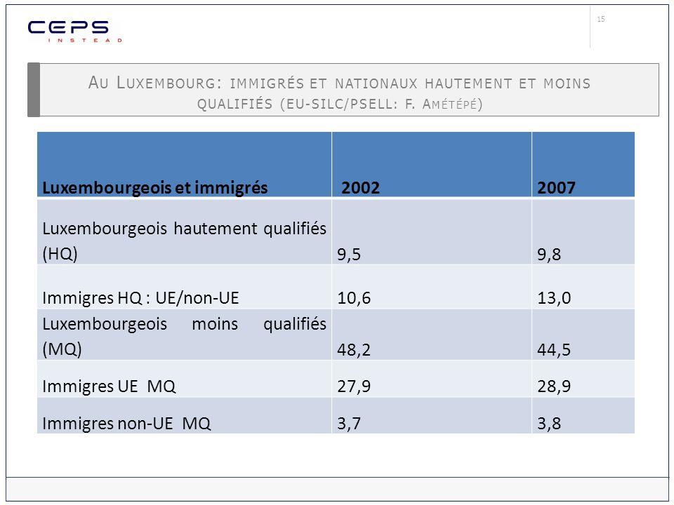 15 A U L UXEMBOURG : IMMIGRÉS ET NATIONAUX HAUTEMENT ET MOINS QUALIFIÉS (EU-SILC/PSELL: F. A MÉTÉPÉ ) Luxembourgeois et immigrés 20022007 Luxembourgeo