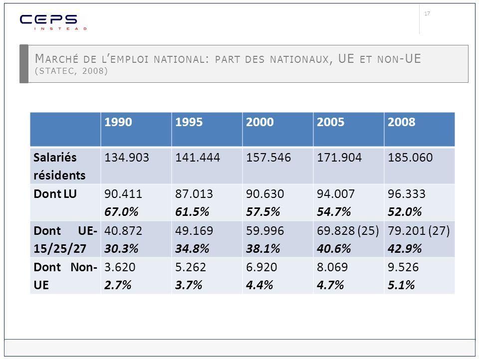 17 M ARCHÉ DE L EMPLOI NATIONAL : PART DES NATIONAUX, UE ET NON -UE (STATEC, 2008) 19901995200020052008 Salariés résidents 134.903141.444157.546171.90