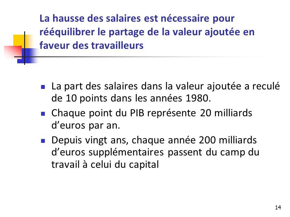 14 La hausse des salaires est nécessaire pour rééquilibrer le partage de la valeur ajoutée en faveur des travailleurs La part des salaires dans la valeur ajoutée a reculé de 10 points dans les années 1980.