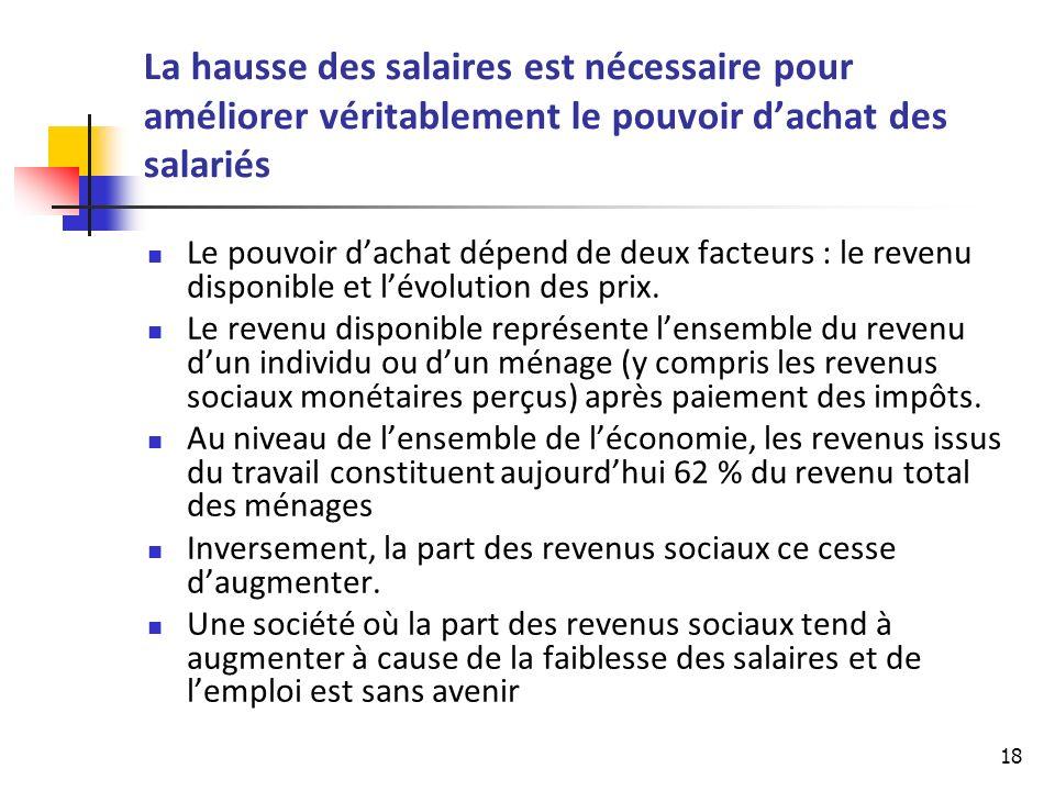 18 La hausse des salaires est nécessaire pour améliorer véritablement le pouvoir dachat des salariés Le pouvoir dachat dépend de deux facteurs : le revenu disponible et lévolution des prix.