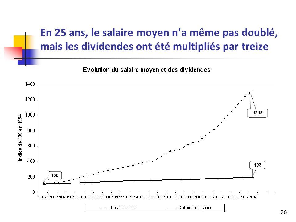 26 En 25 ans, le salaire moyen na même pas doublé, mais les dividendes ont été multipliés par treize