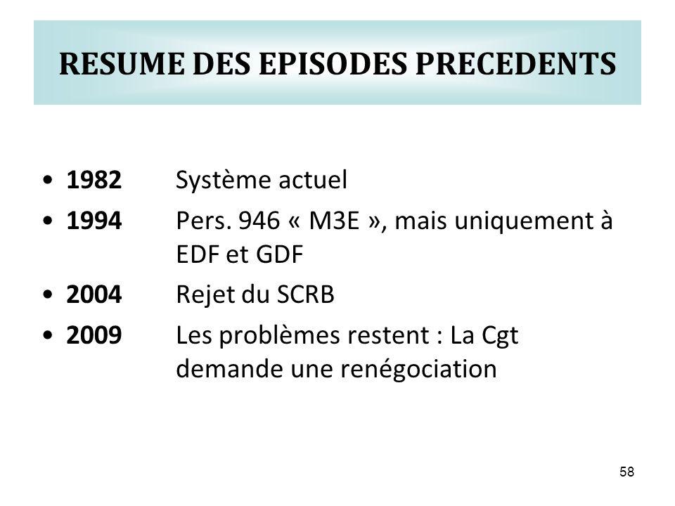 58 RESUME DES EPISODES PRECEDENTS 1982Système actuel 1994Pers.