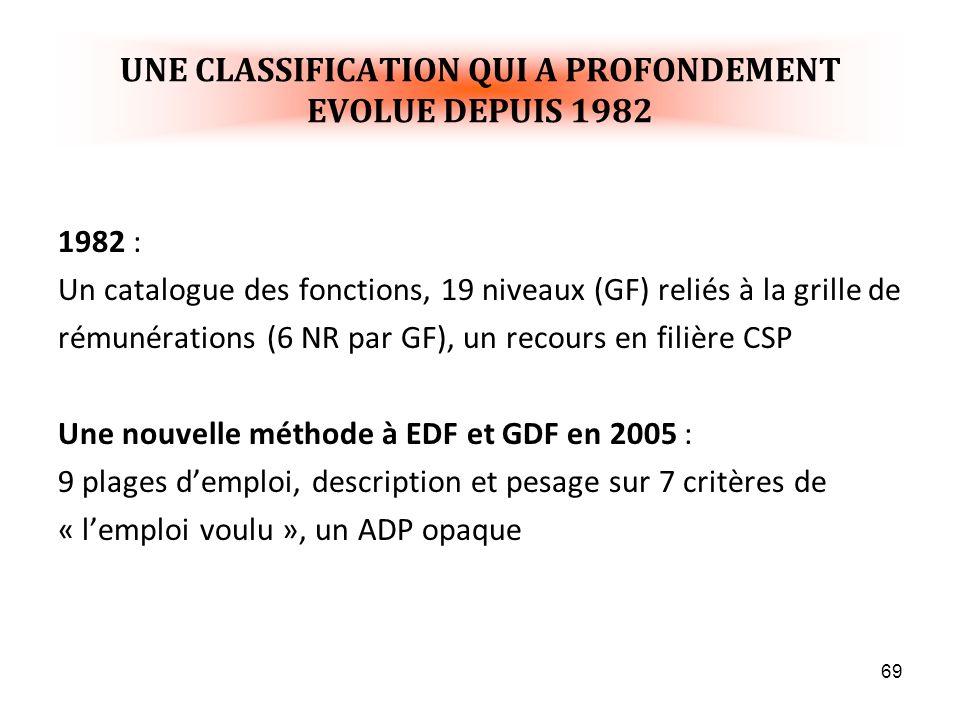 69 UNE CLASSIFICATION QUI A PROFONDEMENT EVOLUE DEPUIS 1982 1982 : Un catalogue des fonctions, 19 niveaux (GF) reliés à la grille de rémunérations (6 NR par GF), un recours en filière CSP Une nouvelle méthode à EDF et GDF en 2005 : 9 plages demploi, description et pesage sur 7 critères de « lemploi voulu », un ADP opaque