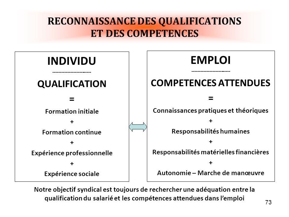 73 RECONNAISSANCE DES QUALIFICATIONS ET DES COMPETENCES INDIVIDU -------------------------- QUALIFICATION = Formation initiale + Formation continue + Expérience professionnelle + Expérience sociale EMPLOI -------------------------- COMPETENCES ATTENDUES = Connaissances pratiques et théoriques + Responsabilités humaines + Responsabilités matérielles financières + Autonomie – Marche de manœuvre Notre objectif syndical est toujours de rechercher une adéquation entre la qualification du salarié et les compétences attendues dans lemploi