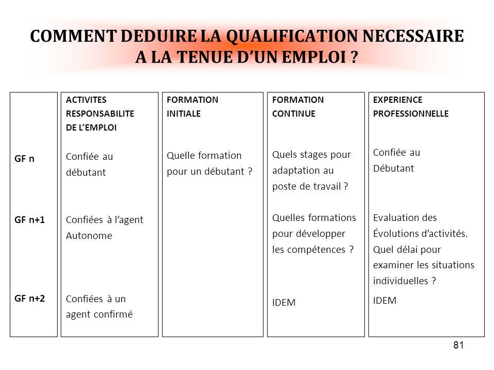 81 COMMENT DEDUIRE LA QUALIFICATION NECESSAIRE A LA TENUE DUN EMPLOI .