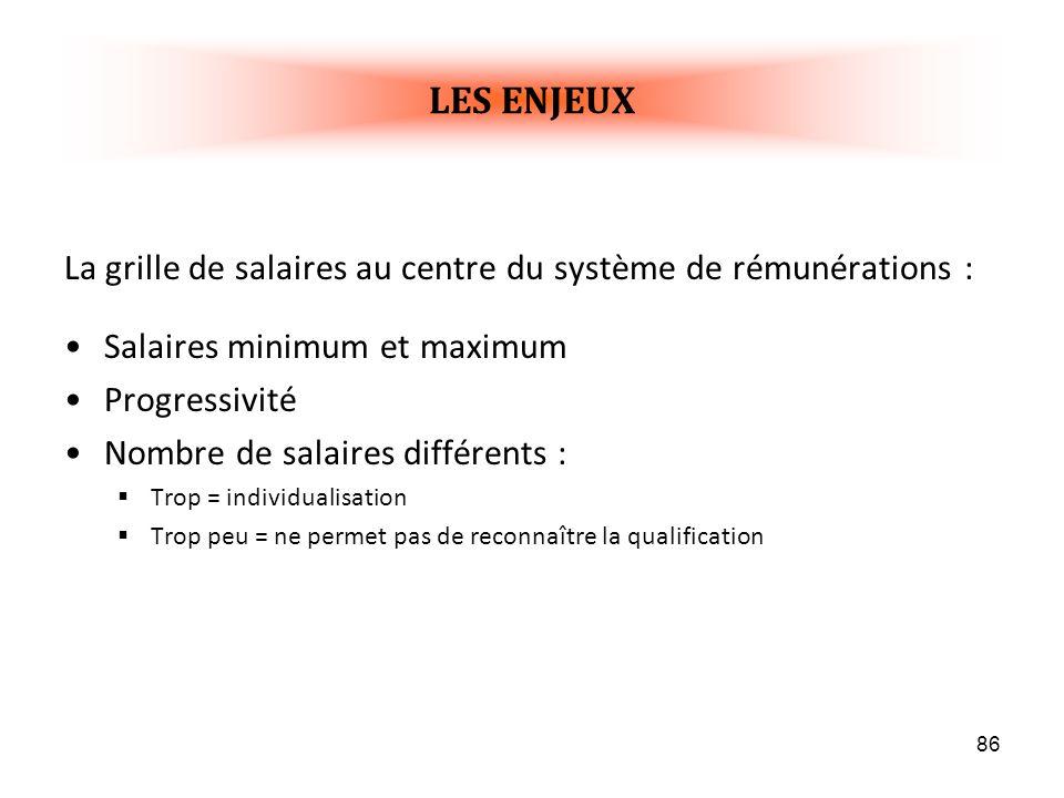 86 La grille de salaires au centre du système de rémunérations : Salaires minimum et maximum Progressivité Nombre de salaires différents : Trop = individualisation Trop peu = ne permet pas de reconnaître la qualification LES ENJEUX