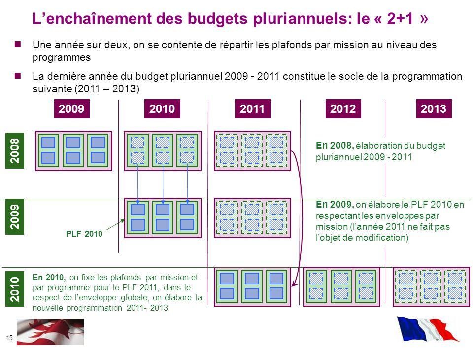 15 20092010201120122013 2008 2009 2010 Lenchaînement des budgets pluriannuels: le « 2+1 » Une année sur deux, on se contente de répartir les plafonds