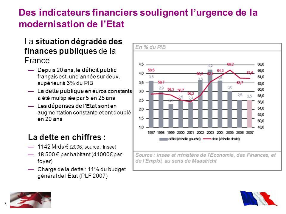 8 Des indicateurs financiers soulignent lurgence de la modernisation de lEtat La situation dégradée des finances publiques de la France Depuis 20 ans,