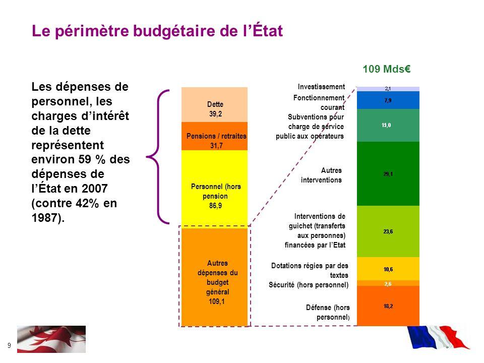 9 Autres dépenses du budget général 109,1 Personnel (hors pension 86,9 Pensions / retraites 31,7 Dette 39,2 Le périmètre budgétaire de lÉtat 109 Mds D
