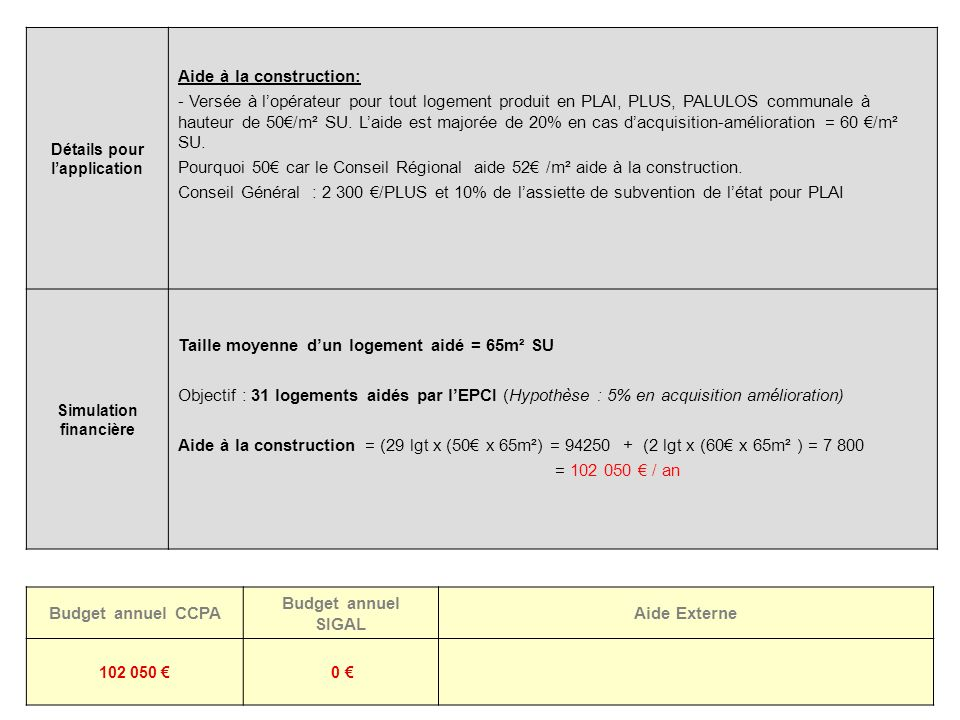 10 Détails pour lapplication Aide à la construction: - Versée à lopérateur pour tout logement produit en PLAI, PLUS, PALULOS communale à hauteur de 50/m² SU.