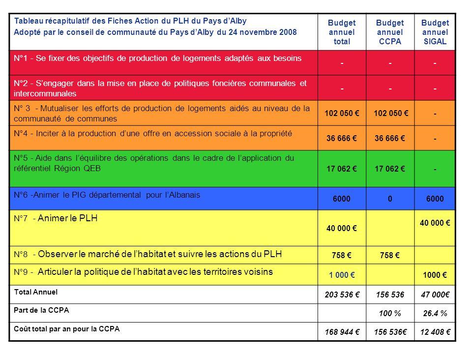 Tableau récapitulatif des Fiches Action du PLH du Pays dAlby Adopté par le conseil de communauté du Pays dAlby du 24 novembre 2008 Budget annuel total Budget annuel CCPA Budget annuel SIGAL N°1 - Se fixer des objectifs de production de logements adaptés aux besoins --- N°2 - Sengager dans la mise en place de politiques foncières communales et intercommunales --- N° 3 - Mutualiser les efforts de production de logements aidés au niveau de la communauté de communes 102 050 - N°4 - Inciter à la production dune offre en accession sociale à la propriété 36 666 - N°5 - Aide dans léquilibre des opérations dans le cadre de lapplication du référentiel Région QEB 17 062 - N°6 -Animer le PIG départemental pour lAlbanais 60000 N°7 - Animer le PLH 40 000 N°8 - Observer le marché de lhabitat et suivre les actions du PLH 758 N°9 - Articuler la politique de lhabitat avec les territoires voisins 1 000 Total Annuel 203 536 156 53647 000 Part de la CCPA 100 %26.4 % Coût total par an pour la CCPA 168 944 156 53612 408