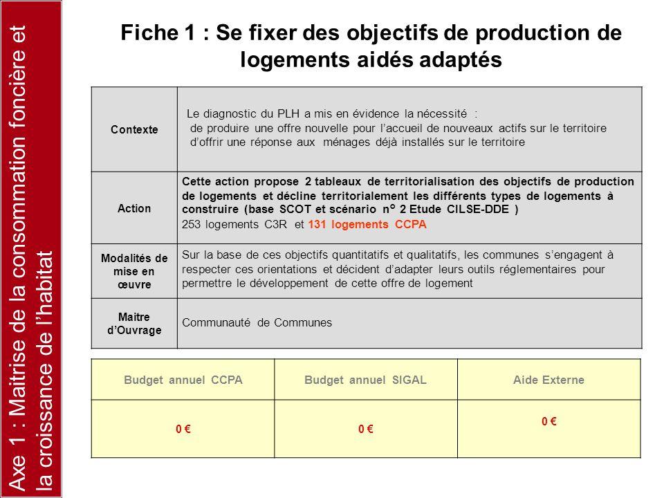 Contexte Action Modalités de mise en œuvre Maitre dOuvrage Budget annuel CCPABudget annuel SIGALAide Externe 0 0 0 Fiche 1 : Se fixer des objectifs de