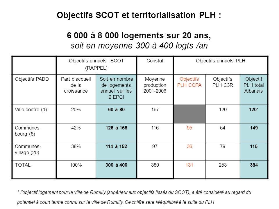 Objectifs SCOT et territorialisation PLH : 6 000 à 8 000 logements sur 20 ans, soit en moyenne 300 à 400 logts /an Objectifs annuels SCOT (RAPPEL) Con
