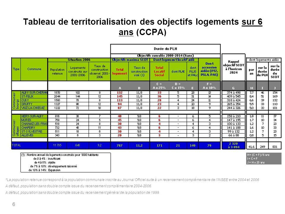 6 Tableau de territorialisation des objectifs logements sur 6 ans (CCPA) *La population retenue correspond à la population communale inscrite au Journ