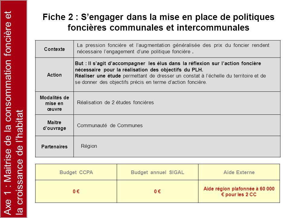 Contexte Action Modalités de mise en œuvre Maitre douvrage Partenaires Budget CCPABudget annuel SIGALAide Externe 0 0 Aide région plafonnée à 60 000 p