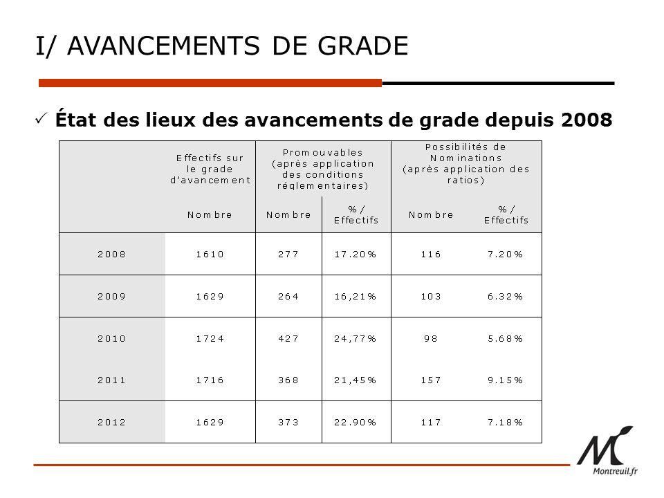 I/ AVANCEMENTS DE GRADE État des lieux des avancements de grade depuis 2008