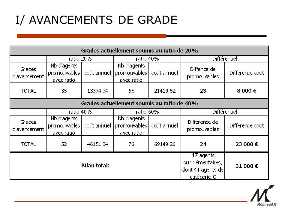 I/ AVANCEMENTS DE GRADE