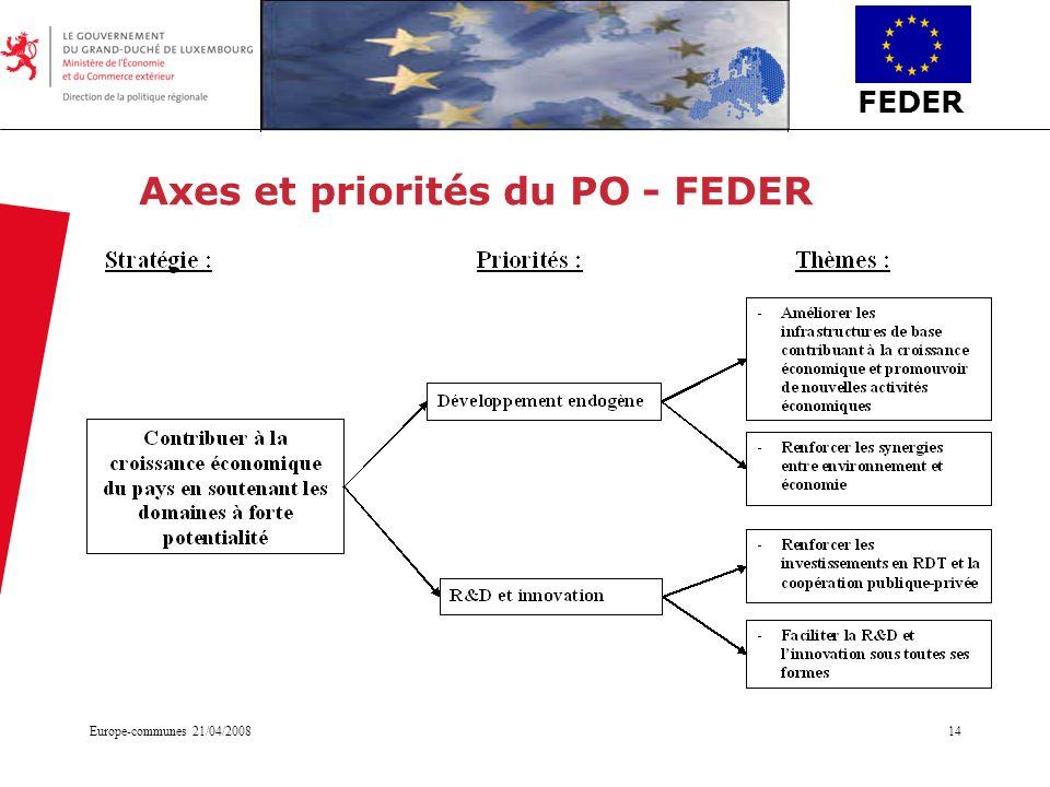 FEDER Europe-communes 21/04/200814 Axes et priorités du PO - FEDER