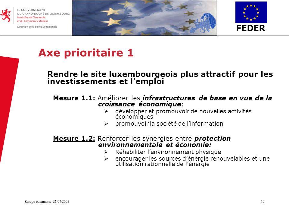 FEDER Europe-communes 21/04/200815 Axe prioritaire 1 Rendre le site luxembourgeois plus attractif pour les investissements et l'emploi Mesure 1.1: Amé