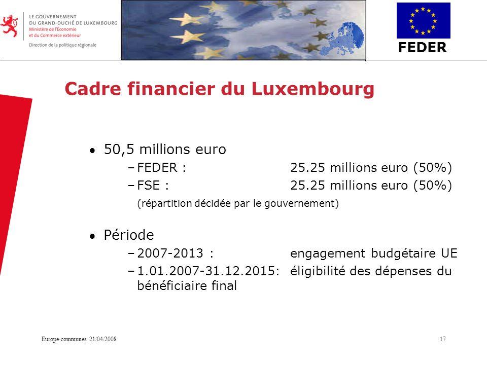 FEDER Europe-communes 21/04/200817 Cadre financier du Luxembourg 50,5 millions euro –FEDER : 25.25 millions euro (50%) –FSE : 25.25 millions euro (50%