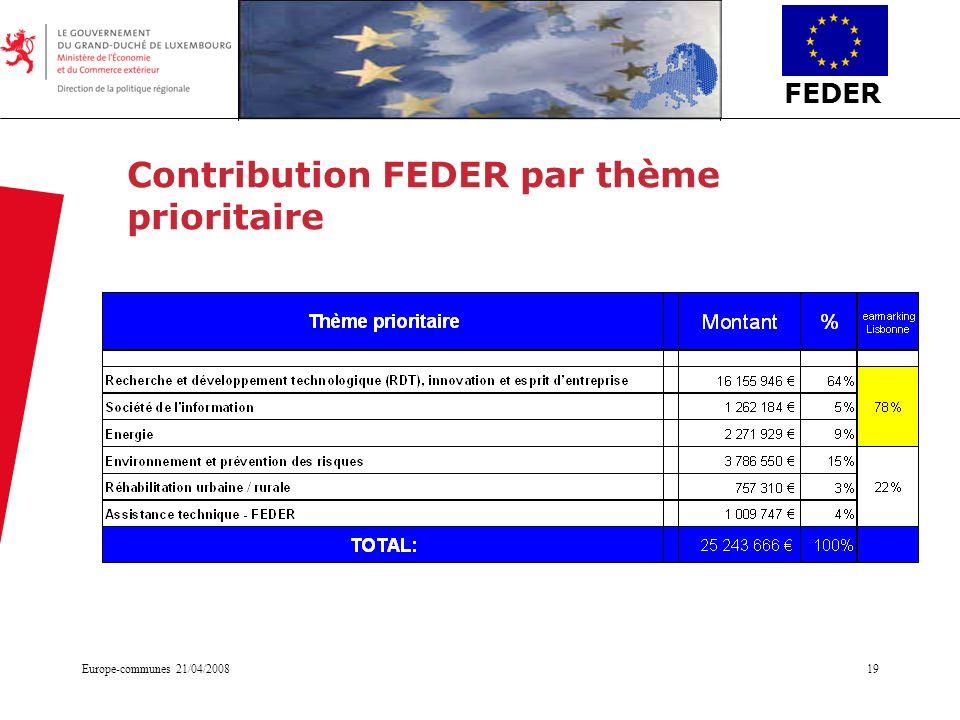 FEDER Europe-communes 21/04/200819 Contribution FEDER par thème prioritaire
