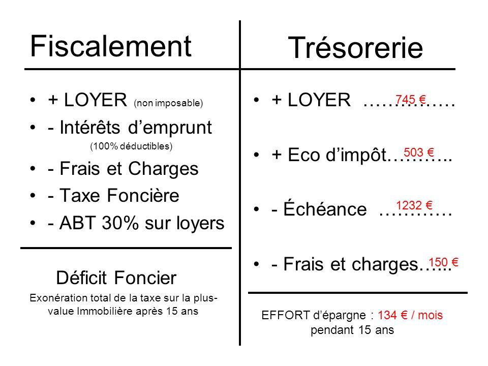 Fiscalement + LOYER (non imposable) - Intérêts demprunt (100% déductibles) - Frais et Charges - Taxe Foncière - ABT 30% sur loyers Déficit Foncier Exo