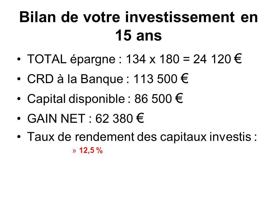 Bilan de votre investissement en 15 ans TOTAL épargne : 134 x 180 = 24 120 CRD à la Banque : 113 500 Capital disponible : 86 500 GAIN NET : 62 380 Tau