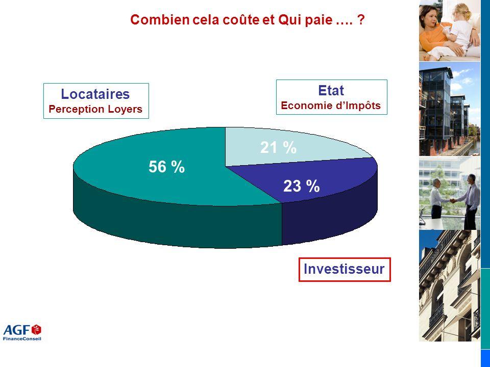 Combien cela coûte et Qui paie …. ? Investisseur Etat Economie dImpôts 21 % 23 % 56 % Locataires Perception Loyers