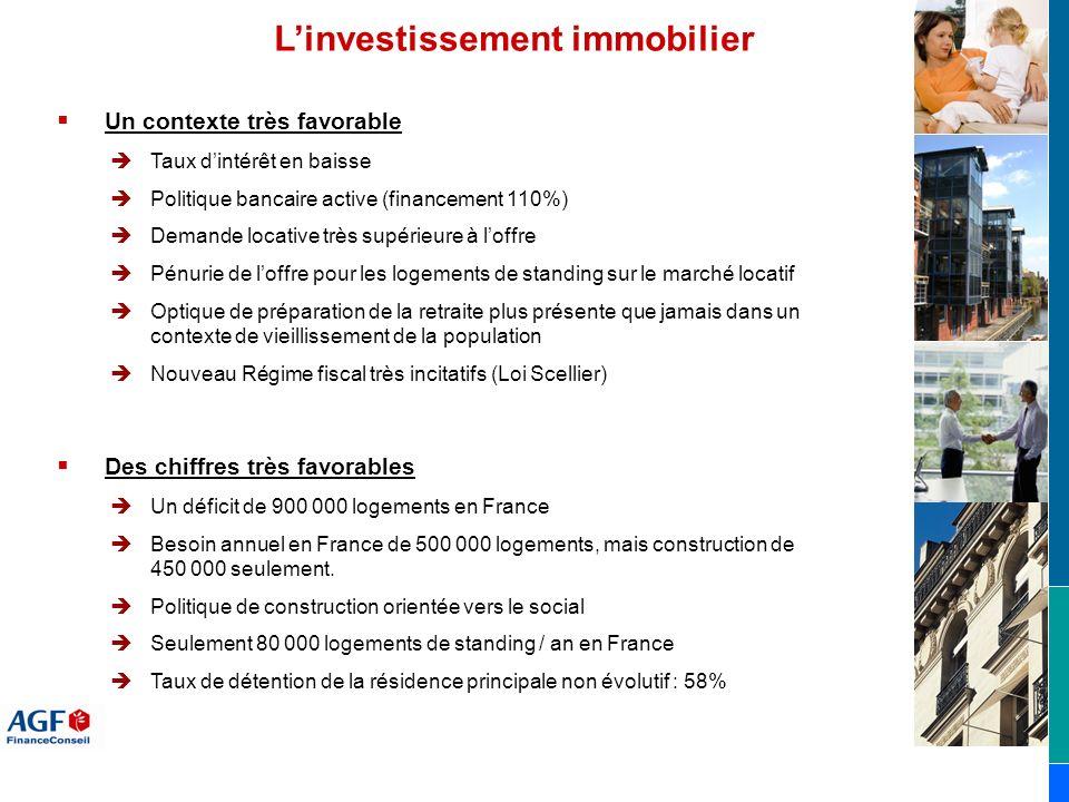 Linvestissement immobilier Des chiffres très favorables Un déficit de 900 000 logements en France Besoin annuel en France de 500 000 logements, mais c