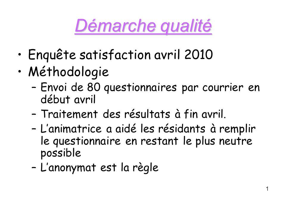 1 Démarche qualité Enquête satisfaction avril 2010 Méthodologie –Envoi de 80 questionnaires par courrier en début avril –Traitement des résultats à fin avril.