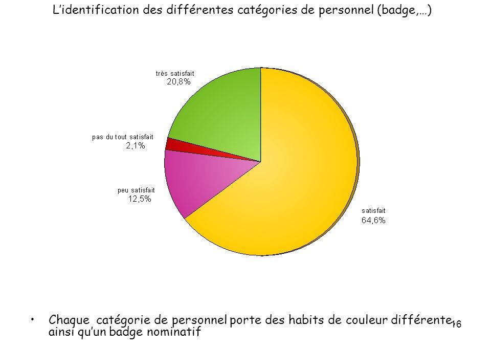 16 Lidentification des différentes catégories de personnel (badge,…) Chaque catégorie de personnel porte des habits de couleur différente, ainsi quun badge nominatif