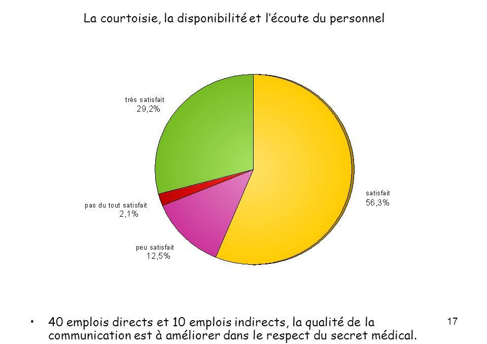 17 La courtoisie, la disponibilité et lécoute du personnel 40 emplois directs et 10 emplois indirects, la qualité de la communication est à améliorer dans le respect du secret médical.