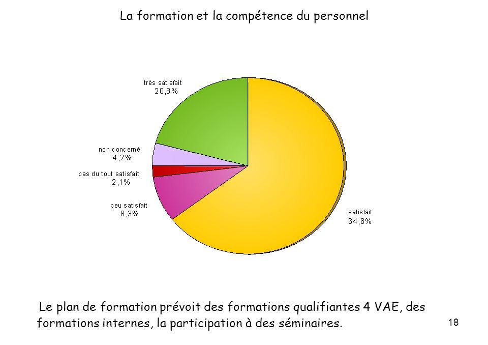 18 La formation et la compétence du personnel Le plan de formation prévoit des formations qualifiantes 4 VAE, des formations internes, la participation à des séminaires.