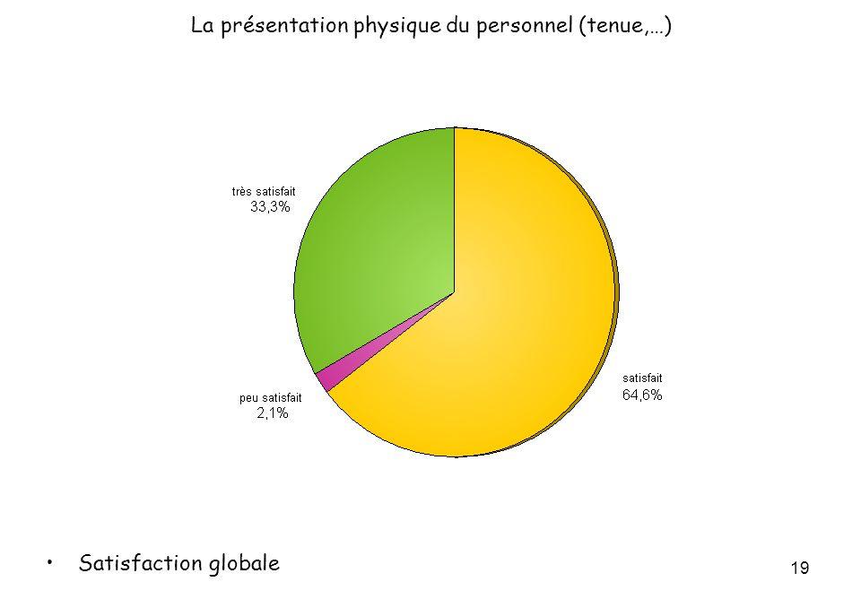 19 La présentation physique du personnel (tenue,…) Satisfaction globale