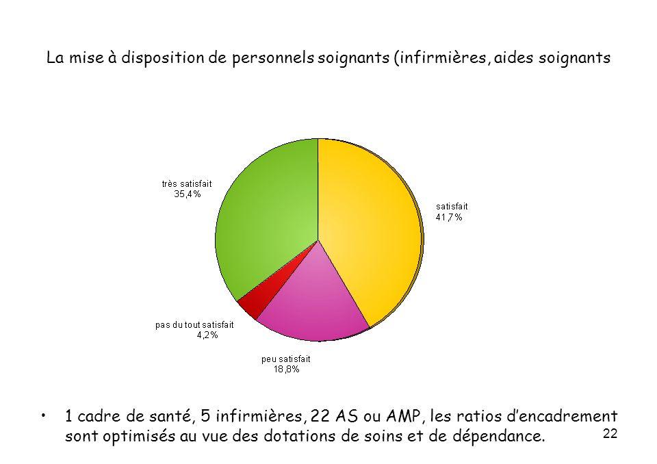 22 La mise à disposition de personnels soignants (infirmières, aides soignants 1 cadre de santé, 5 infirmières, 22 AS ou AMP, les ratios dencadrement sont optimisés au vue des dotations de soins et de dépendance.