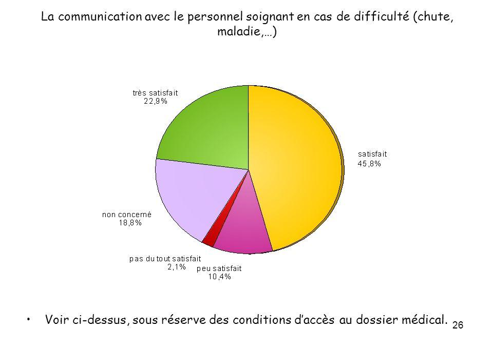 26 La communication avec le personnel soignant en cas de difficulté (chute, maladie,…) Voir ci-dessus, sous réserve des conditions daccès au dossier médical.