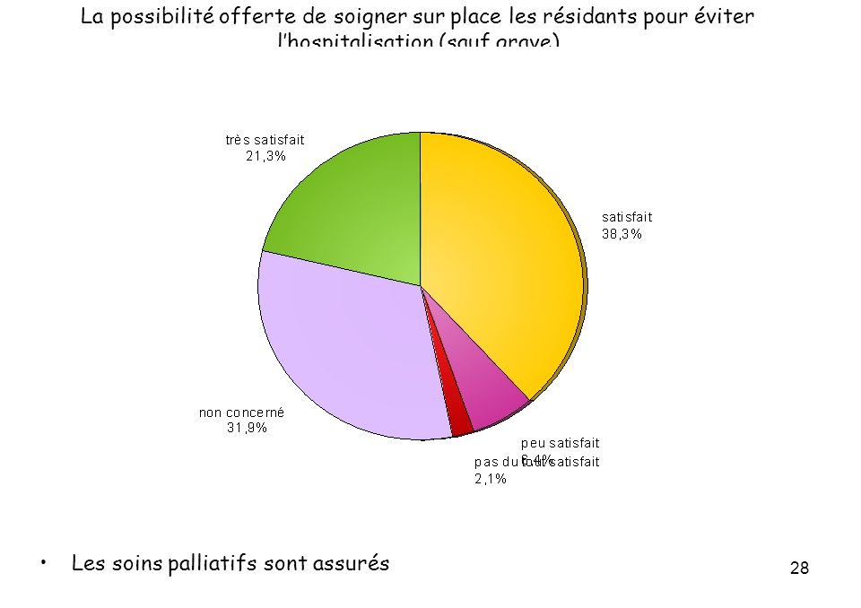 28 La possibilité offerte de soigner sur place les résidants pour éviter lhospitalisation (sauf grave) Les soins palliatifs sont assurés