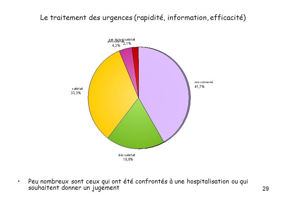 29 Le traitement des urgences (rapidité, information, efficacité) Peu nombreux sont ceux qui ont été confrontés à une hospitalisation ou qui souhaitent donner un jugement