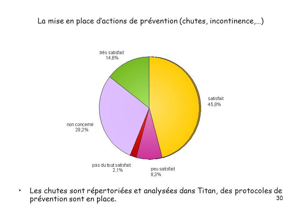 30 La mise en place dactions de prévention (chutes, incontinence,…) Les chutes sont répertoriées et analysées dans Titan, des protocoles de prévention sont en place.