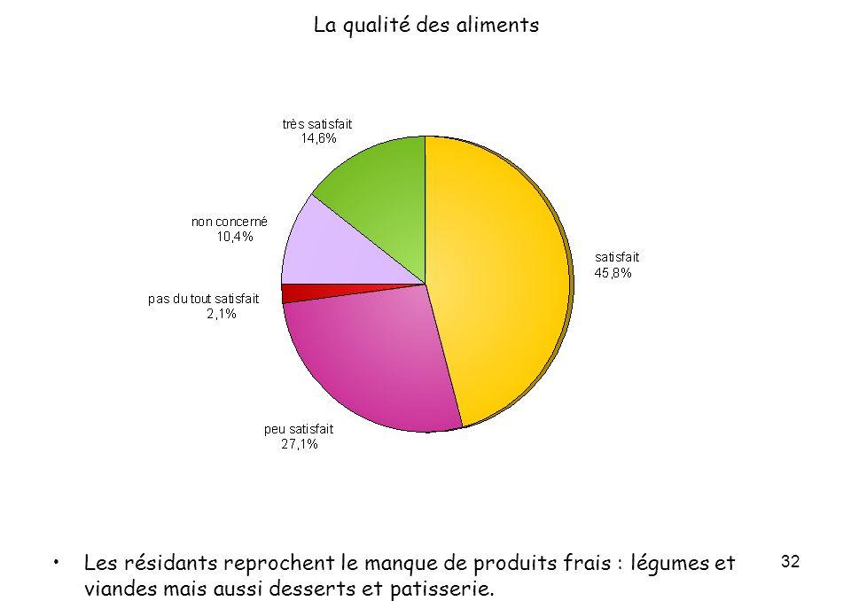 32 La qualité des aliments Les résidants reprochent le manque de produits frais : légumes et viandes mais aussi desserts et patisserie.