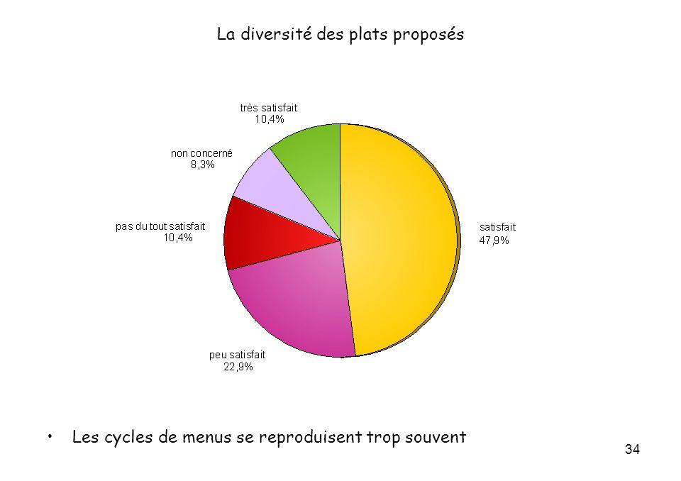 34 La diversité des plats proposés Les cycles de menus se reproduisent trop souvent