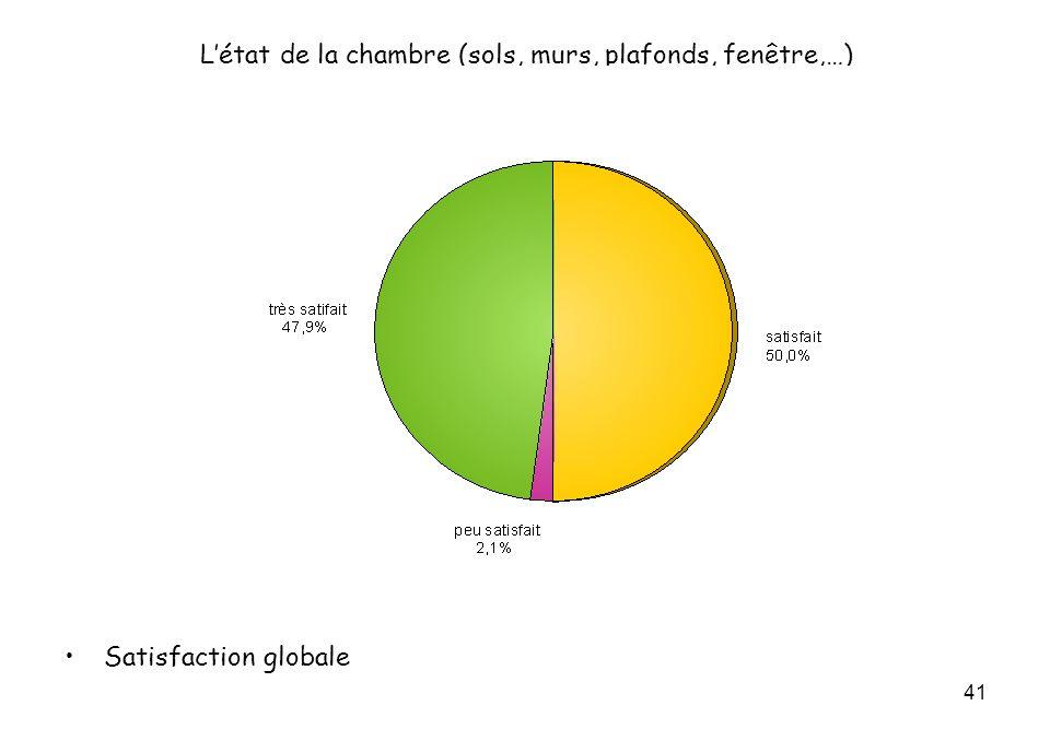 41 Létat de la chambre (sols, murs, plafonds, fenêtre,…) Satisfaction globale