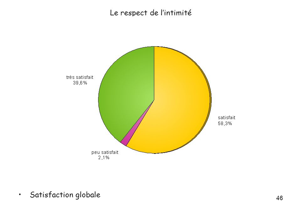 46 Le respect de lintimité Satisfaction globale