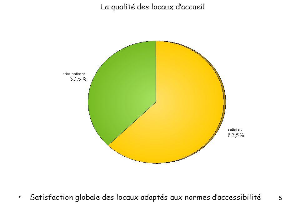 46 Le respect de lintimité Satisfaction globale