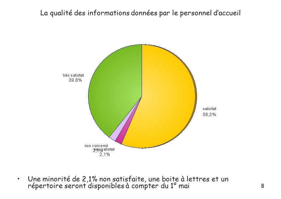 8 La qualité des informations données par le personnel daccueil Une minorité de 2,1% non satisfaite, une boite à lettres et un répertoire seront disponibles à compter du 1° mai