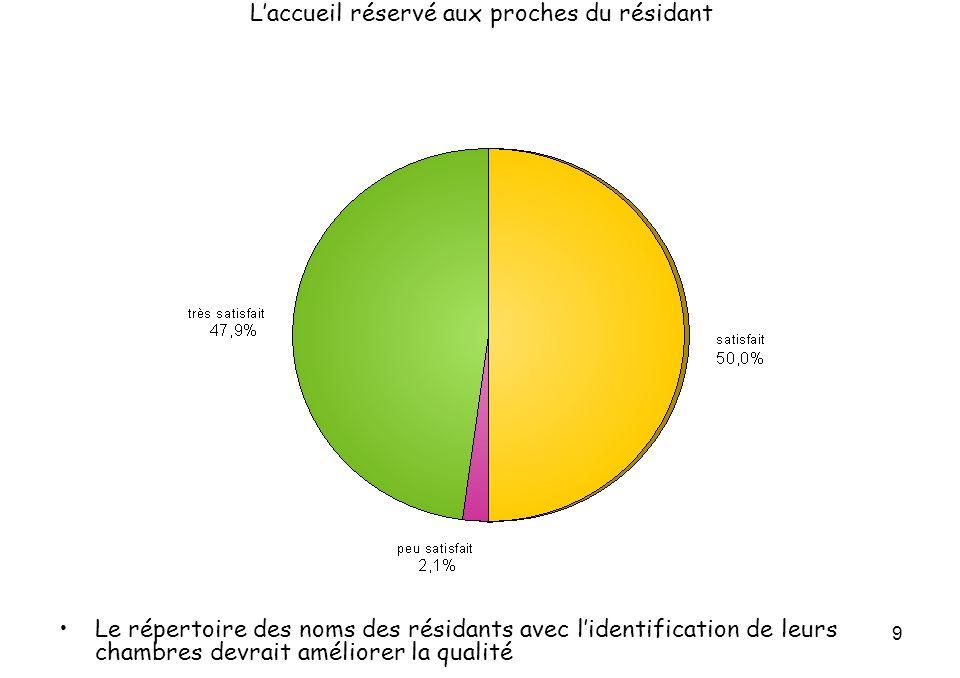 9 Laccueil réservé aux proches du résidant Le répertoire des noms des résidants avec lidentification de leurs chambres devrait améliorer la qualité