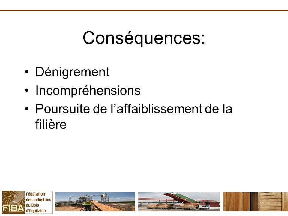 Conséquences: Dénigrement Incompréhensions Poursuite de laffaiblissement de la filière