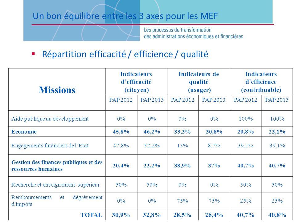 Un bon équilibre entre les 3 axes pour les MEF Répartition efficacité / efficience / qualité Missions Indicateurs defficacité (citoyen) Indicateurs de